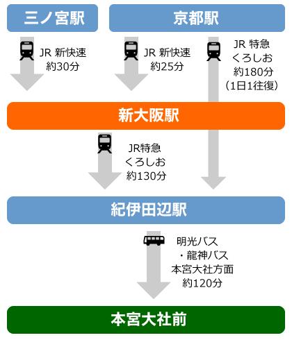 京阪神から熊野本宮への経路図