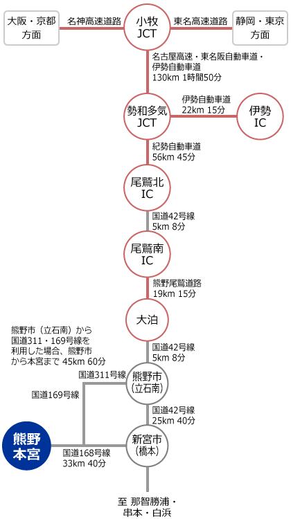 名古屋からマイカーを利用する場合の図