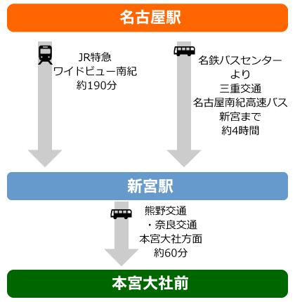 名古屋から熊野本宮へ電車・バスでの図