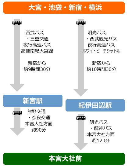 東京からバスでの図