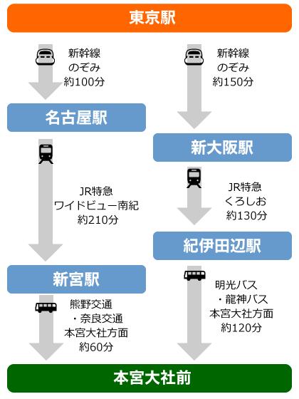 東京から熊野本宮への図